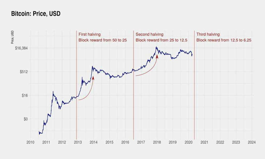 bitcoin-halving-et-prix