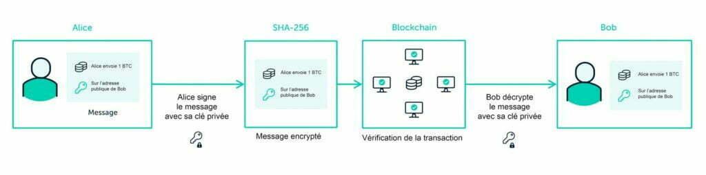 etapes-transaction-btc